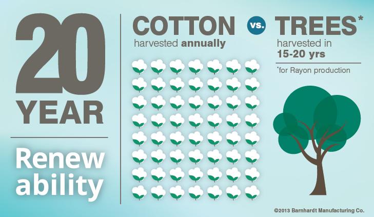 Cotton vs. Rayon: Renewability