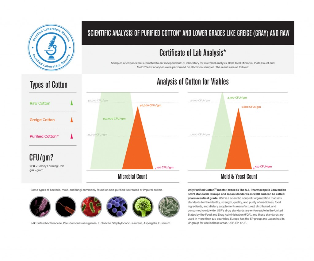 Scientific Analysis of Purified Cotton Infographic